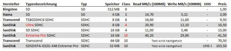 Die Benchmark Ergebnisse bei Verwendung des externen Card Readers